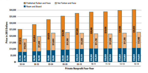 Published vs. Net Tuition