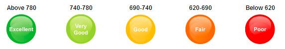 Discover Credit Score